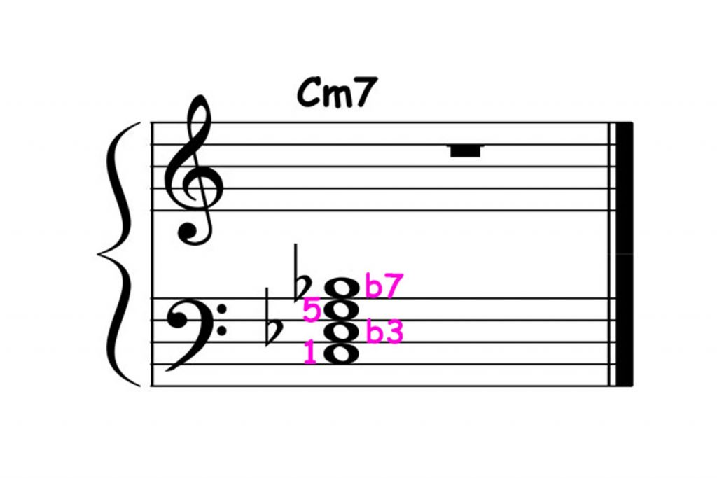 piano-ology-jazz-school-chord-voicings-c-minor-7-left-hand-block-featured