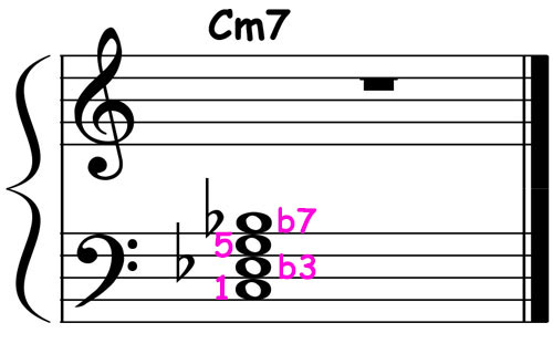 piano-ology-jazz-school-chord-voicings-c-minor-7-left-hand-block-notation
