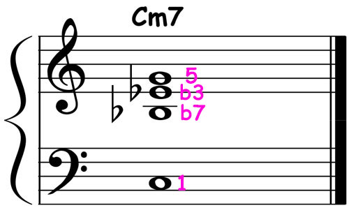 piano-ology-jazz-school-chord-voicings-c-minor-7-triad-over-root-notation