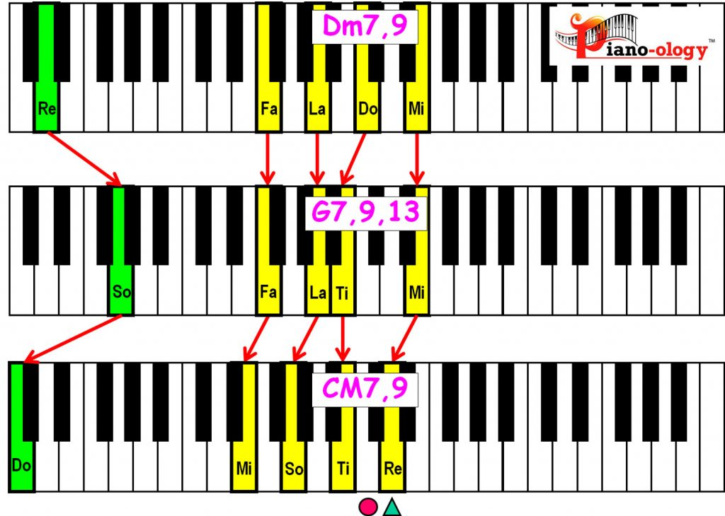 piano-ology-jazz-school-major-two-five-one-progression-etude-9-13-9-chord-voicings-variation-1-keyboard