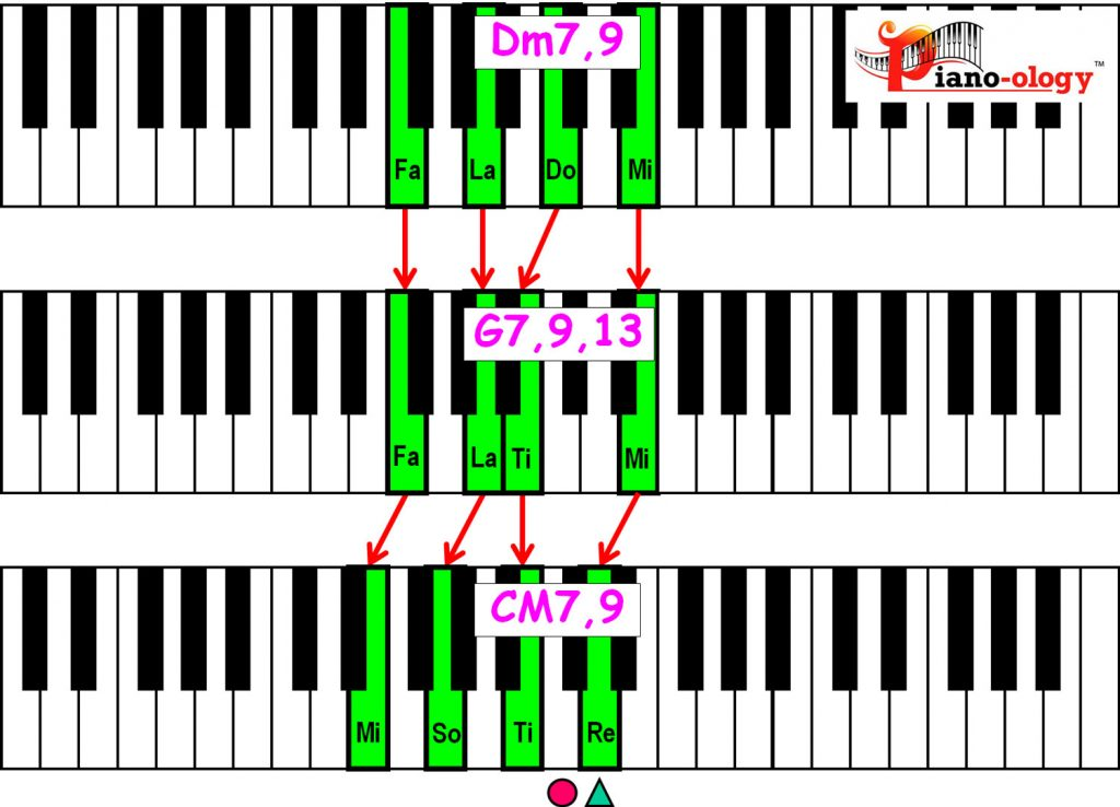 piano-ology-jazz-school-major-two-five-one-progression-etude-9-13-9-chord-voicings-variation-1-rootless-keyboard