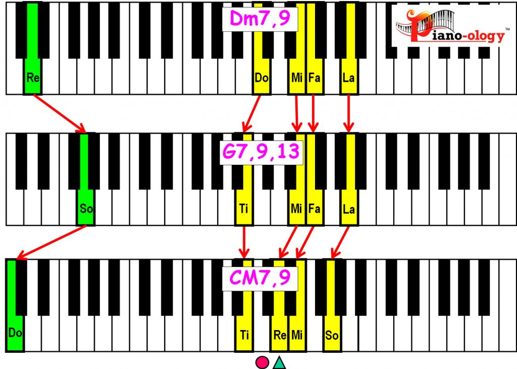 piano-ology-jazz-school-major-two-five-one-progression-etude-9-13-9-chord-voicings-variation-2-keyboard