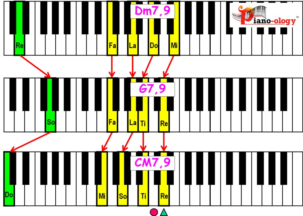 piano-ology-jazz-school-major-two-five-one-progression-etude-9-9-9-chord-voicings-variation-1-keyboard