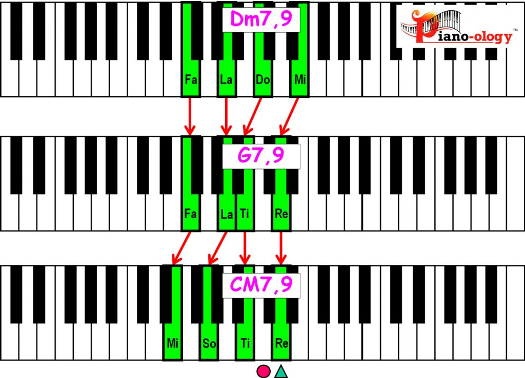 piano-ology-jazz-school-major-two-five-one-progression-etude-9-9-9-chord-voicings-variation-1-rootless-keyboard