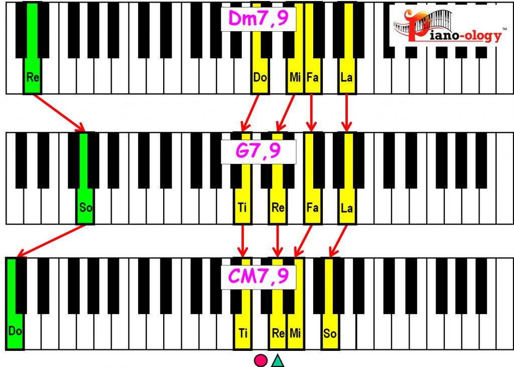 piano-ology-jazz-school-major-two-five-one-progression-etude-9-9-9-chord-voicings-variation-2-keyboard