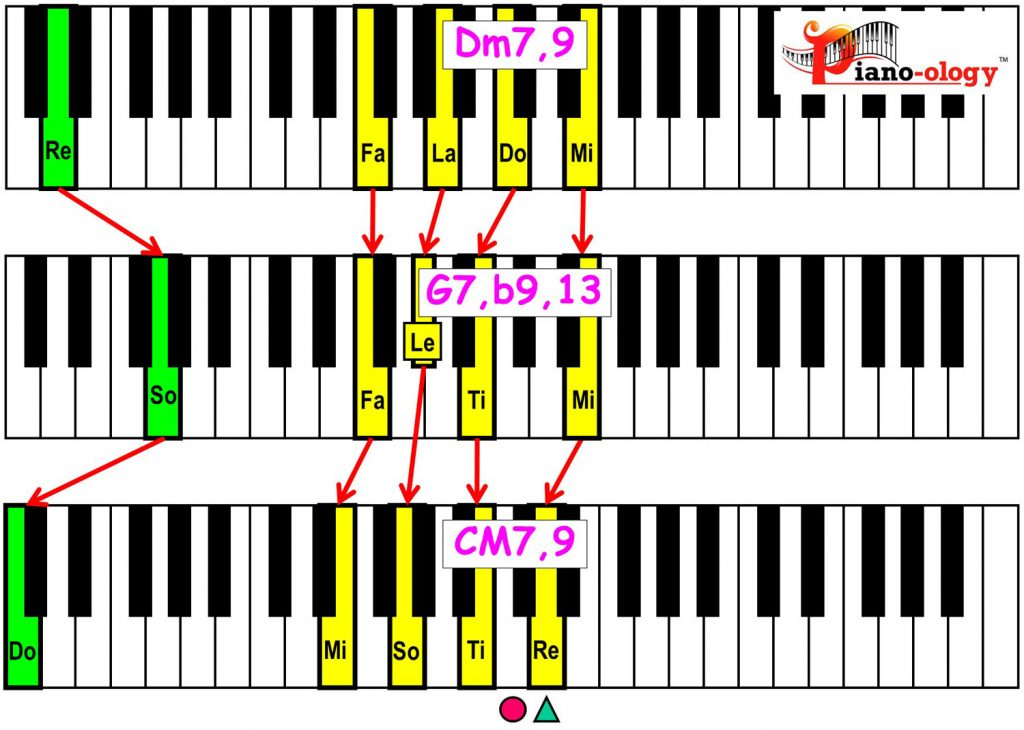 piano-ology-jazz-school-major-two-five-one-progression-etude-9-flat9-13-9-chord-voicings-variation-1-keyboard