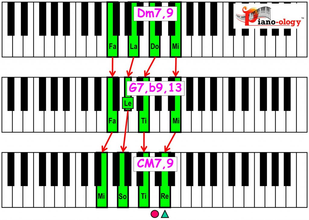 piano-ology-jazz-school-major-two-five-one-progression-etude-9-flat9-13-9-chord-voicings-variation-1-rootless-keyboard
