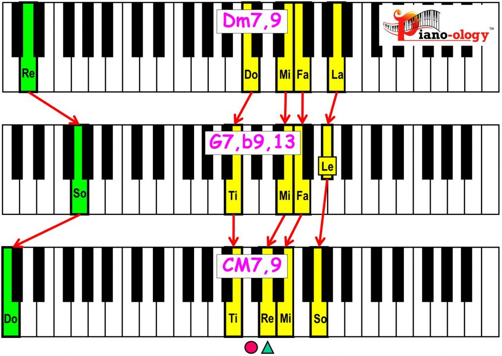 piano-ology-jazz-school-major-two-five-one-progression-etude-9-flat9-13-9-chord-voicings-variation-2-keyboard