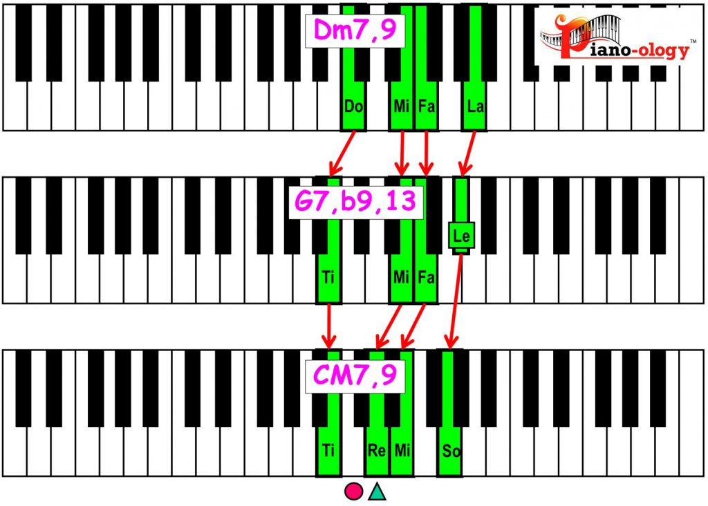 piano-ology-jazz-school-major-two-five-one-progression-etude-9-flat9-13-9-chord-voicings-variation-2-rootless-keyboard