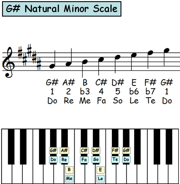 Piano-ology-Scale-Theory-Natural-Minor-Scale-In-12-Keys-Featured
