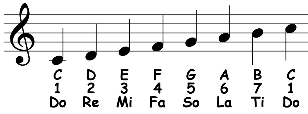 piano-ology-scales-c-major-notation-letter-names-scale-degrees-solfege