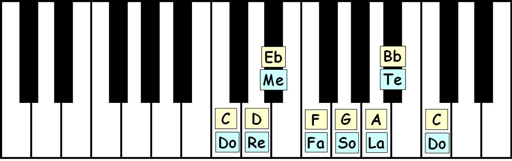 piano-ology-scales-c-dorian-keyboard-layout-letter-names-solfege