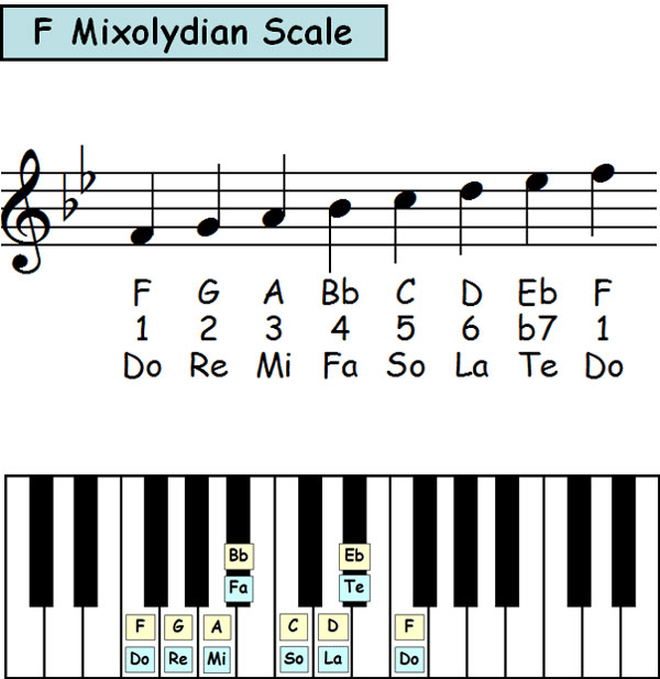 Piano-ology-Scale-Theory-Mixolydian-Scale-In-12-Keys-Featured