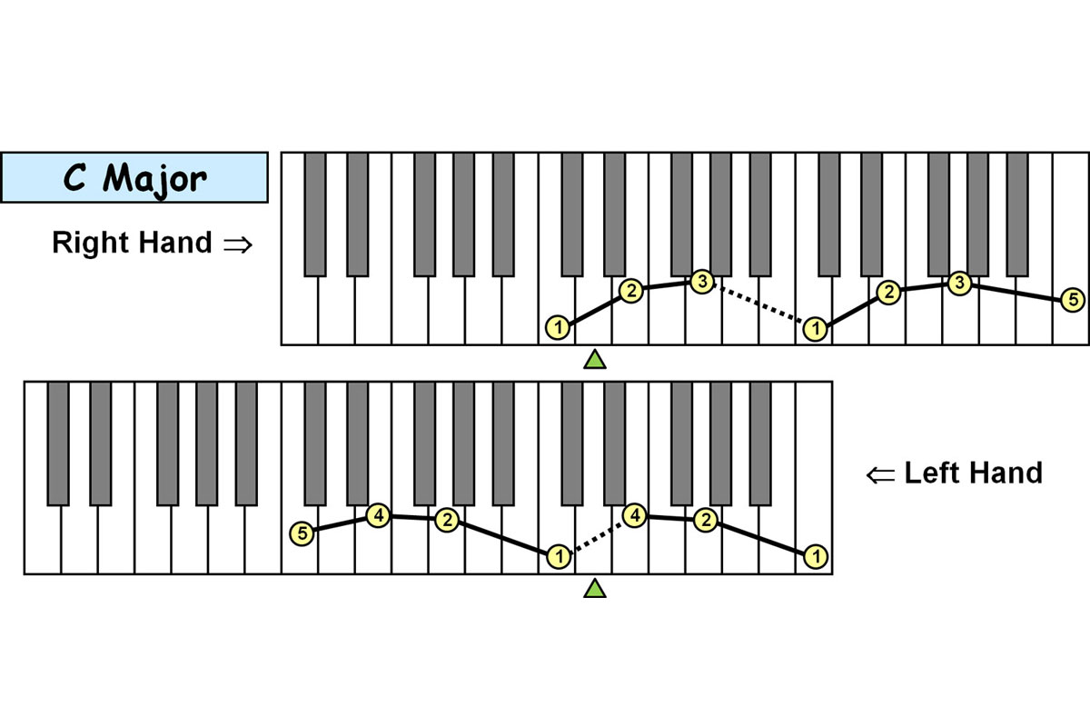 Piano-ology-Piano-Technique-Fingering-Charts-Major-Triad-Arpeggios-Two-Octaves-Featured