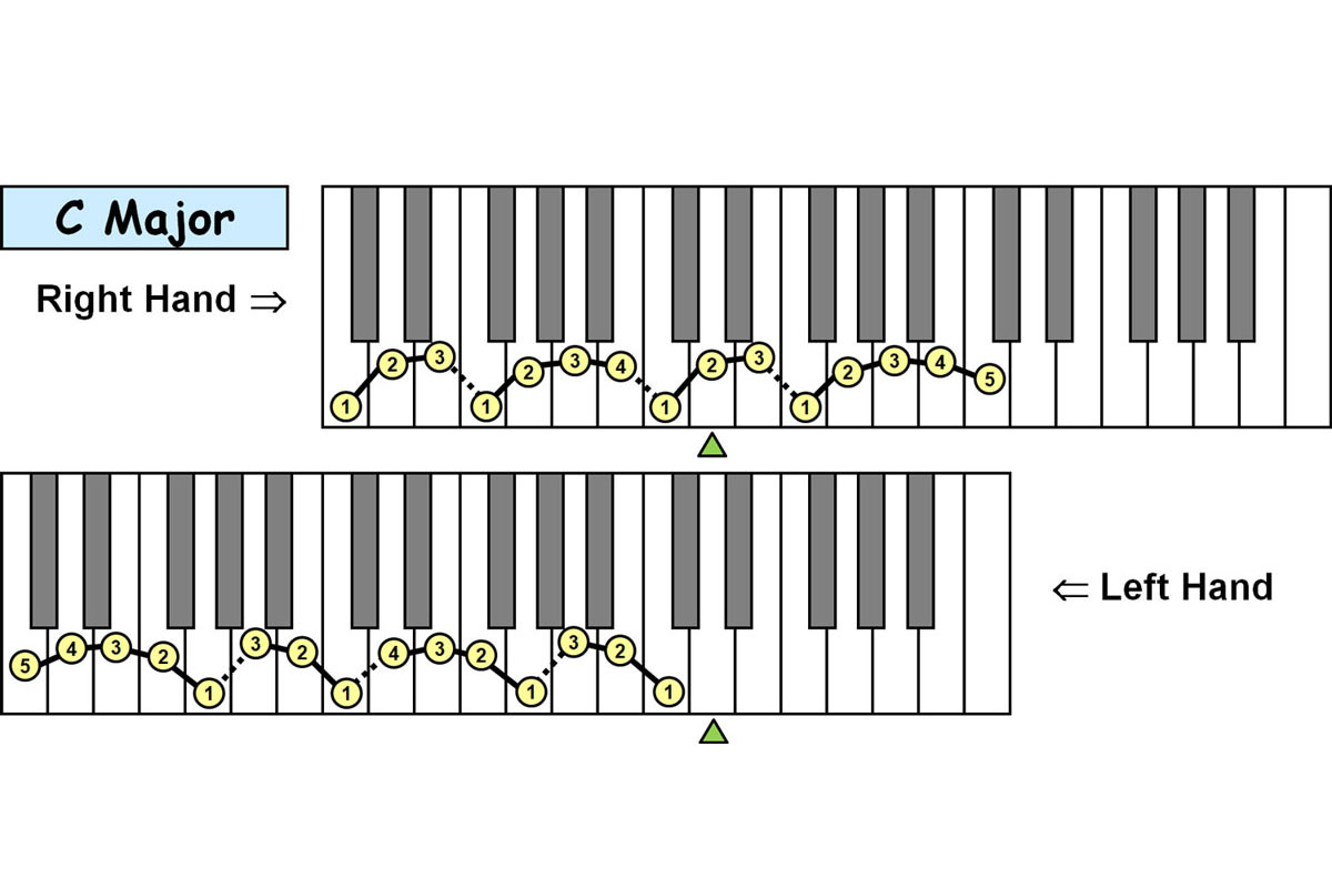 Piano-ology-Piano-Technique-Fingering-Charts-Major-Scales-Two-Octaves-Featured