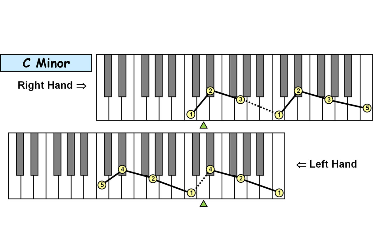 Piano-ology-Piano-Technique-Fingering-Charts-Minor-Triad-Arpeggios-Two-Octaves-Featured