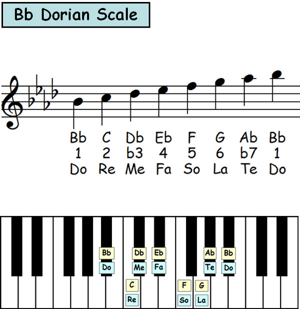 Piano-ology-Scale-Theory-Dorian-Scale-In-12-Keys-Featured