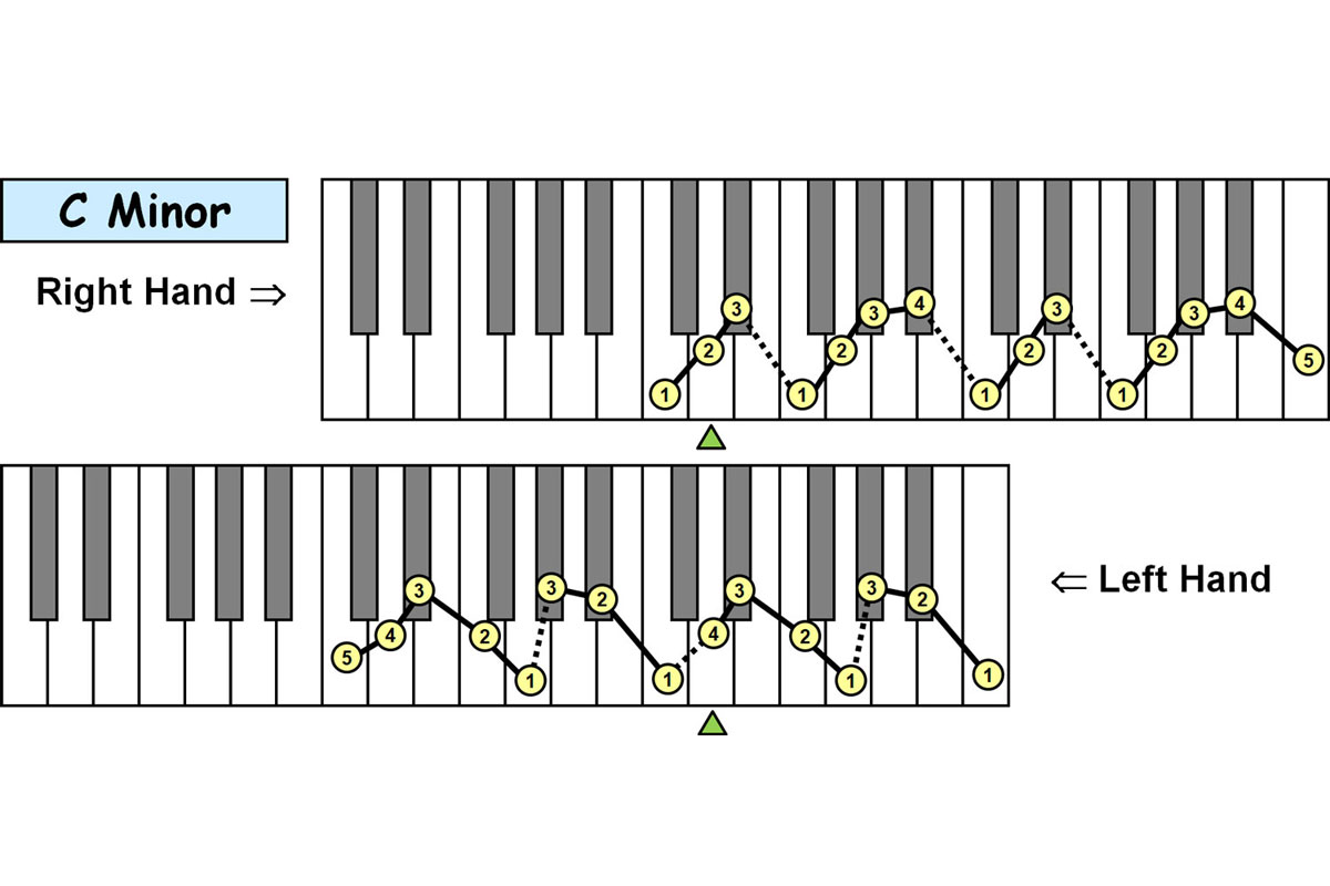 Piano-ology-Piano-Technique-Fingering-Charts-Natural-Minor-Scales-Two-Octaves-Featured