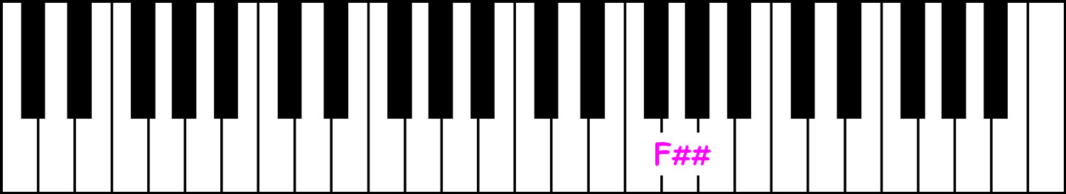piano-ology-names-of-the-piano-keys-sharps-f-double-sharp