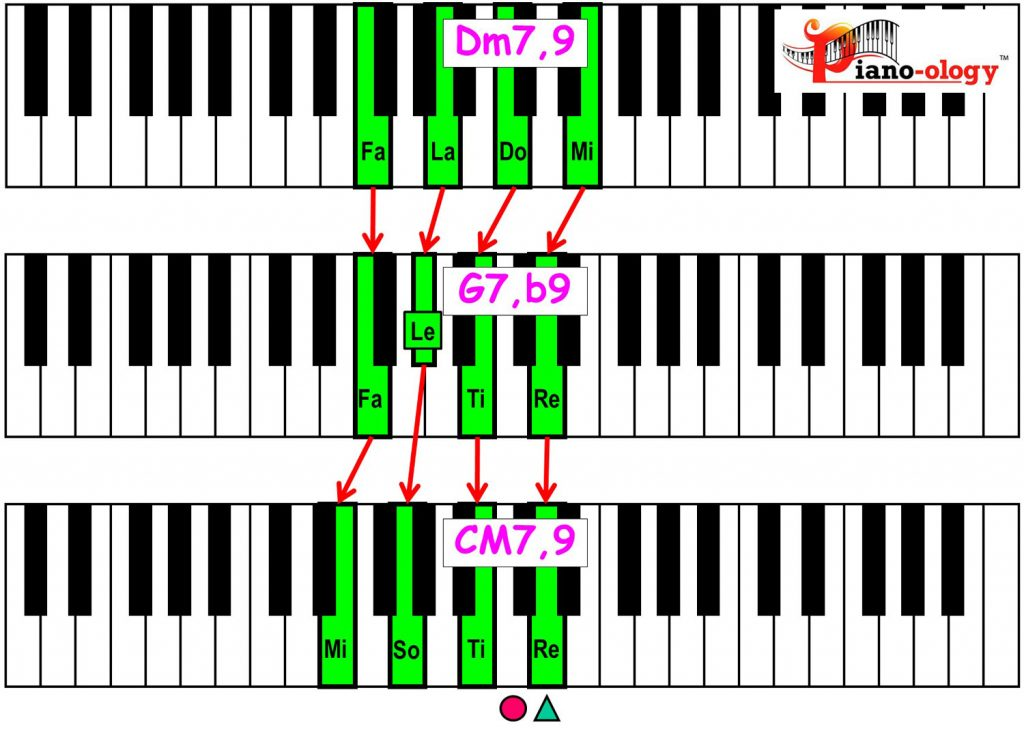 piano-ology-jazz-school-major-two-five-one-progression-etude-9-flat9-9-chord-voicings-variation-1-rootless-keyboard
