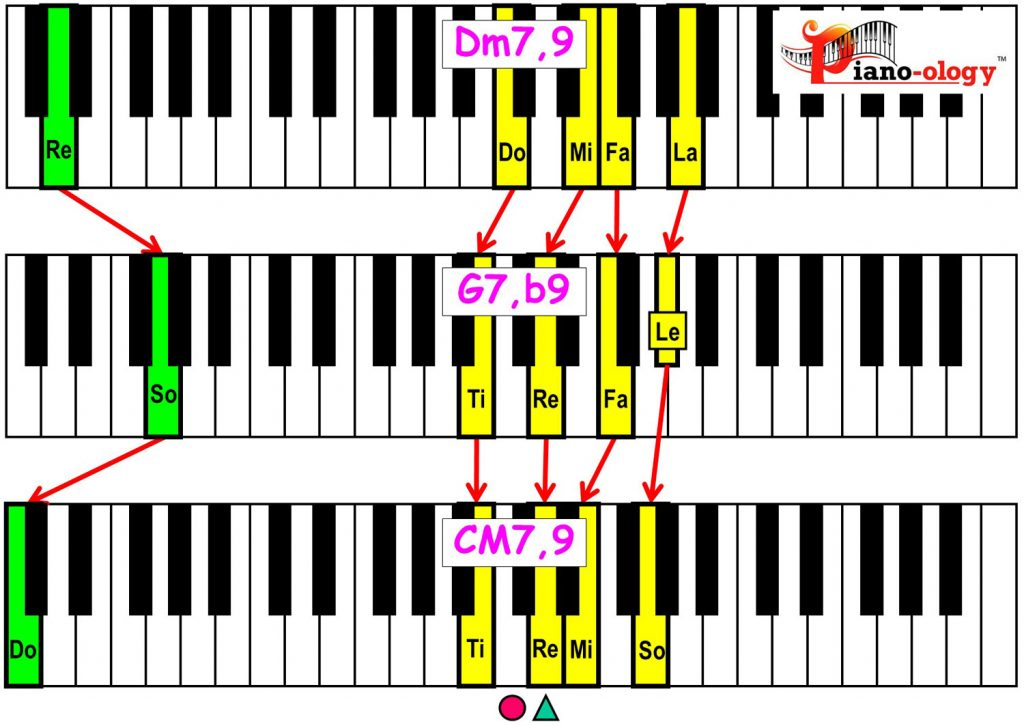 piano-ology-jazz-school-major-two-five-one-progression-etude-9-flat9-9-chord-voicings-variation-2-keyboard