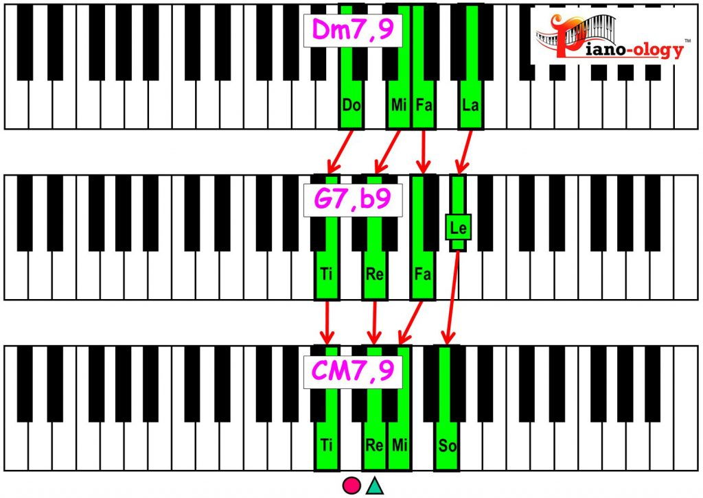 piano-ology-jazz-school-major-two-five-one-progression-etude-9-flat9-9-chord-voicings-variation-2-rootless-keyboard