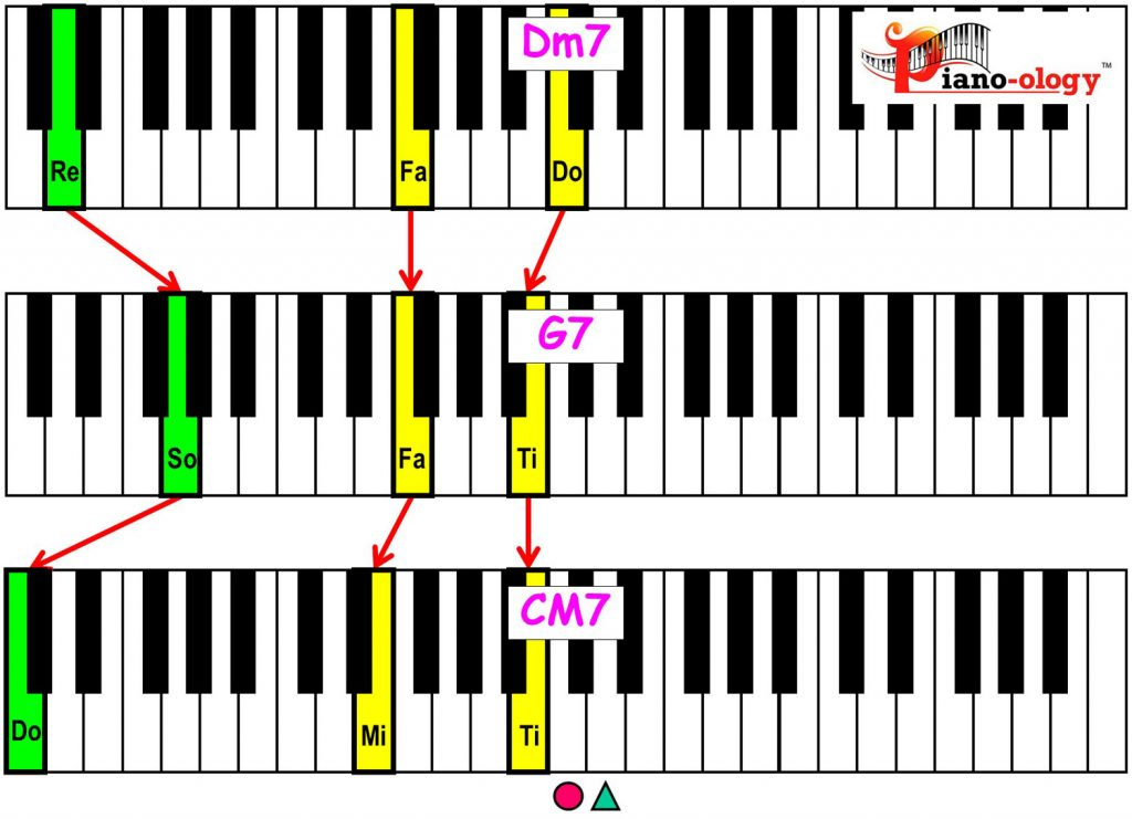piano-ology-jazz-school-major-two-five-one-progression-etude-root-plus-definitive-tones-variation-1-keyboard