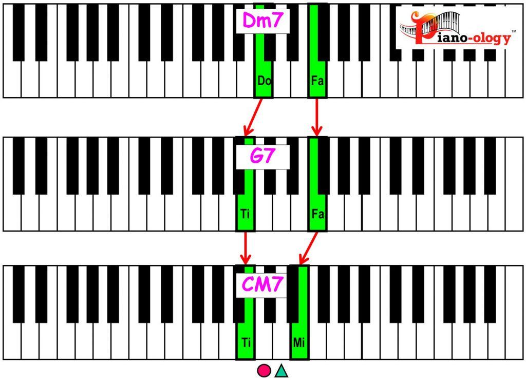 piano-ology-jazz-school-major-two-five-one-progression-etude-root-plus-definitive-tones-variation-2-rootless-keyboard