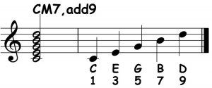piano-ology-chords-chord-structure-example-c-major-7-add9-notation