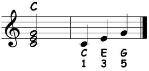 piano-ology-chords-chord-structure-example-c-major-triad-notation