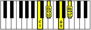 piano-ology-chords-chord-structure-example-c-minor-7-keyboard