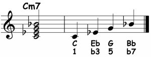 piano-ology-chords-chord-structure-example-c-minor-7-notation