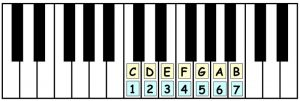 piano-ology-chords-chord-structure-number-system-one-octave-keyboard