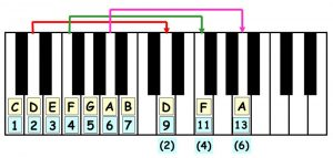 piano-ology-chords-chord-structure-number-system-two-octaves-keyboard
