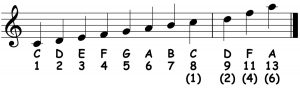 piano-ology-chords-chord-structure-number-system-two-octaves-notation