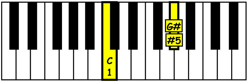 piano-ology-chords-intervals-you-gotta-know-augmented-fifth-keyboard