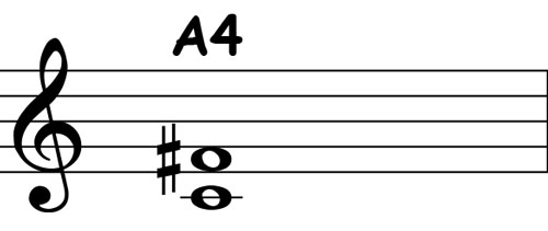 piano-ology-chords-intervals-you-gotta-know-augmented-fourth-notation