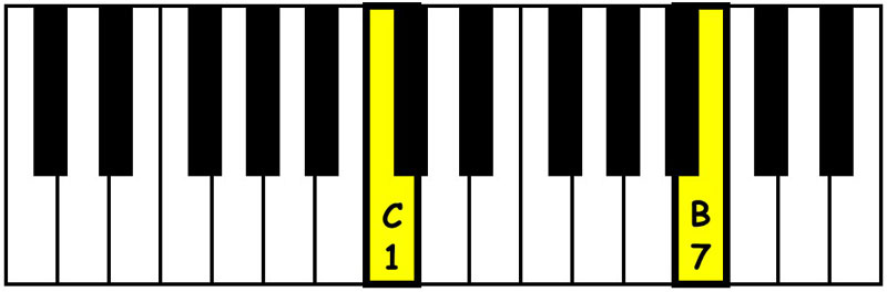 piano-ology-chords-intervals-you-gotta-know-major-seventh-keyboard