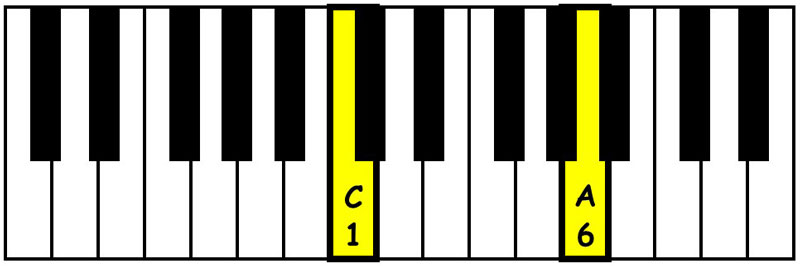 piano-ology-chords-intervals-you-gotta-know-major-sixth-keyboard
