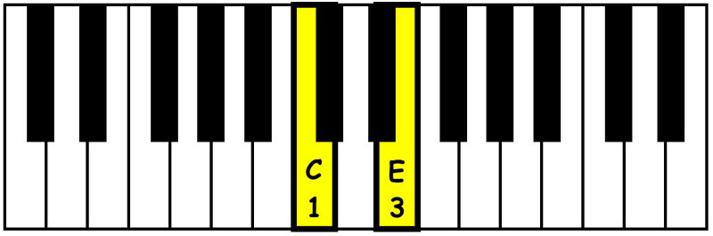 piano-ology-chords-intervals-you-gotta-know-major-third-keyboard
