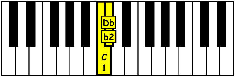 piano-ology-chords-intervals-you-gotta-know-minor-second-keyboard