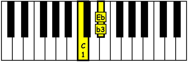 piano-ology-chords-intervals-you-gotta-know-minor-third-keyboard