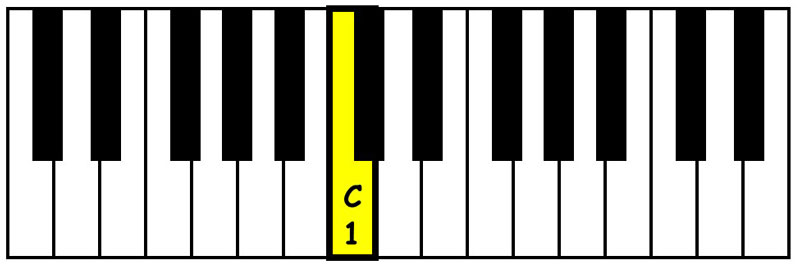piano-ology-chords-intervals-you-gotta-know-perfect-unison-keyboard