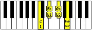 piano-ology-chords-seventh-chords-you-gotta-know-c-diminished-seventh-keyboard
