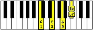 piano-ology-chords-seventh-chords-you-gotta-know-c-dominant-seventh-keyboard