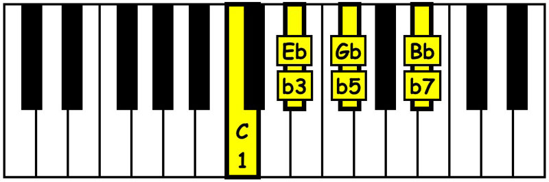 piano-ology-chords-seventh-chords-you-gotta-know-c-half-diminished-seventh-keyboard