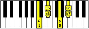 piano-ology-chords-seventh-chords-you-gotta-know-c-minor-seventh-keyboard