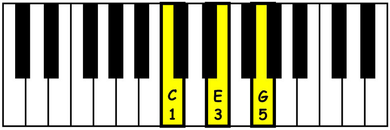 piano-ology-chords-triads-you-gotta-know-c-major-triad-keyboard