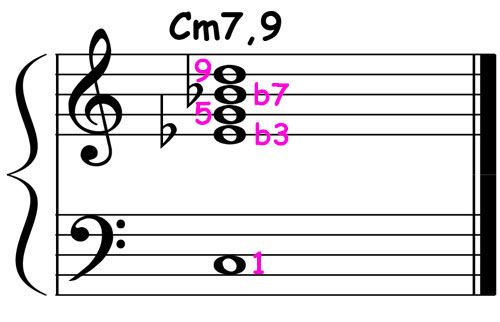 piano-ology-jazz-school-chord-voicings-c-minor-7-add-9-v1-notation