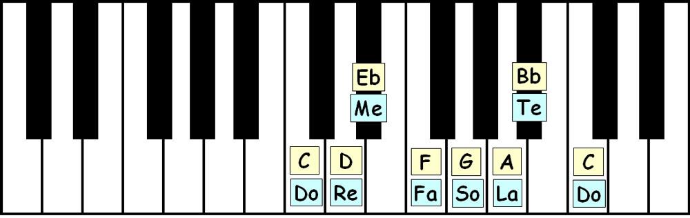 piano-ology-jazz-school-dorian-tonality-dorian-scale-keyboard-layout-letter-names-solfege